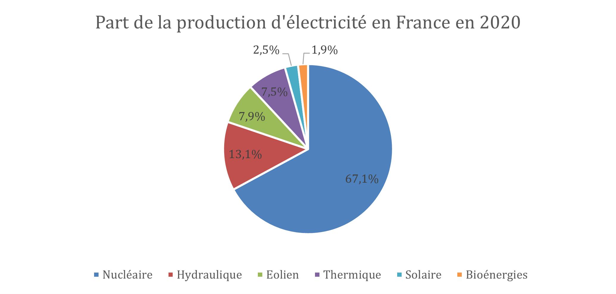 origine de la production d'électricité en France en 2020